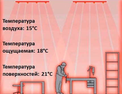The principle of the radiant type of heating the room