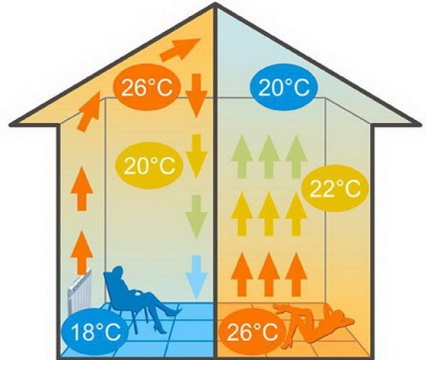 Visual diagram of the action of radiant heating