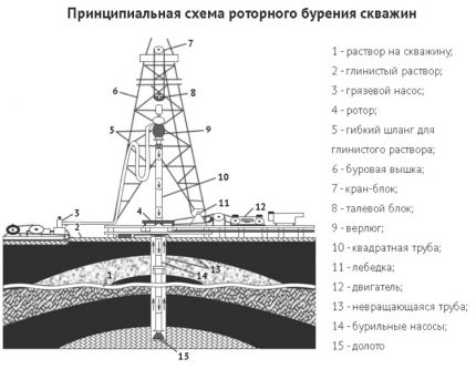 Schematic diagram of rotary drilling