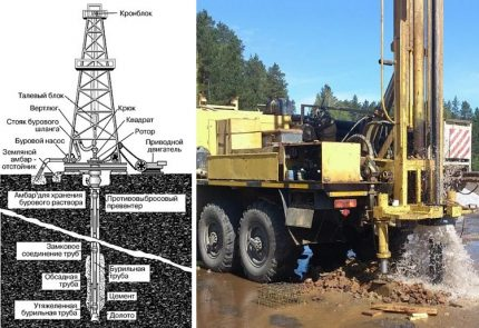 Rotary Well Drilling Scheme