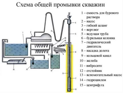 Diagram of equipment for cleaning and supplying water during the drilling process