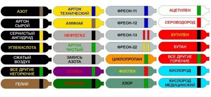 Coloring of cylinders according to Russian rules
