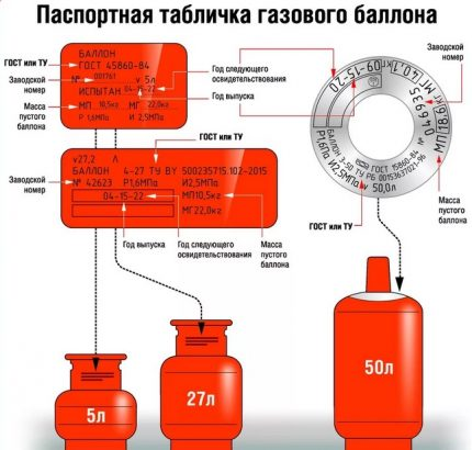 Gas cylinder operation data