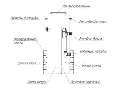 Schéma de la fosse septique SANI-S