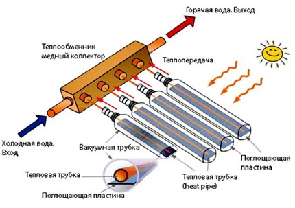 The principle of operation of the solar collector