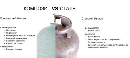 Comparaison des cylindres métalliques et composites