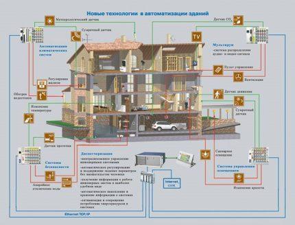 Nouvelles technologies dans l'automatisation des bâtiments