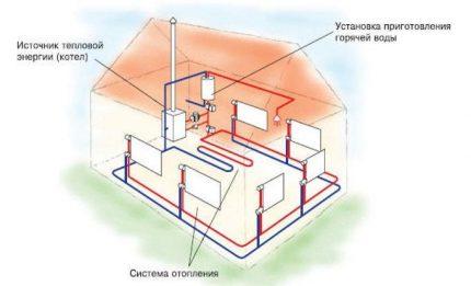 Système de chauffage intelligent
