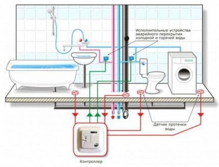Système d'alimentation en eau