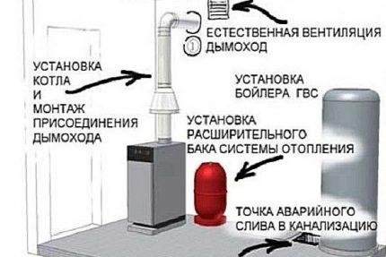 Schéma de ventilation d'alimentation et d'évacuation
