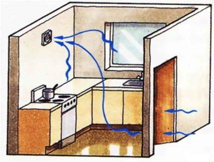 Échange d'air dans une pièce avec une cuisinière à gaz
