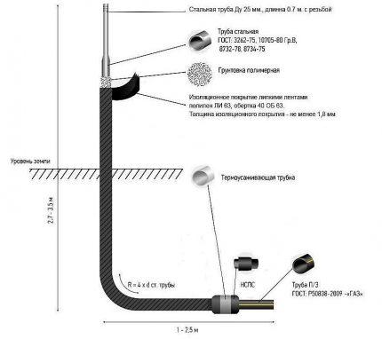 Schéma de l'entrée de base en L