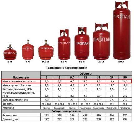 Caractéristiques des bouteilles de gaz