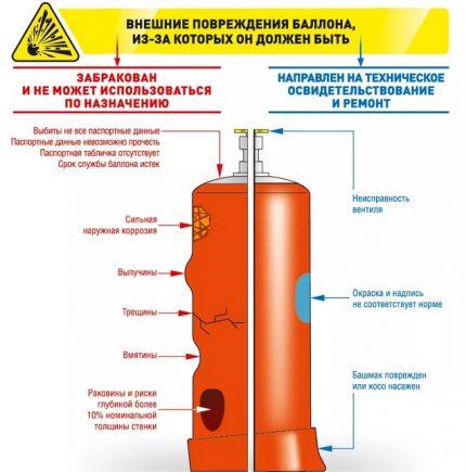 Détermination des défauts des bouteilles de gaz
