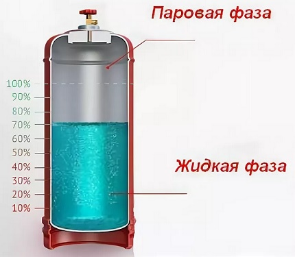 Schéma de remplissage des bouteilles de GPL