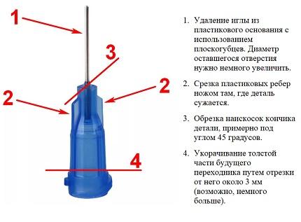 Le plan d'action dans la fabrication de l'adaptateur