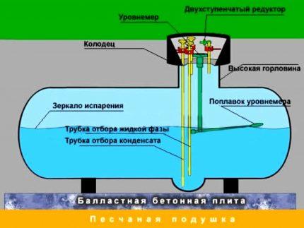 GPL pour un réservoir de gaz