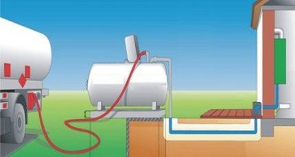 GPL en phase liquide et en phase vapeur