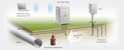 protection électrochimique