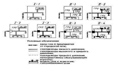 Gas supply schemes