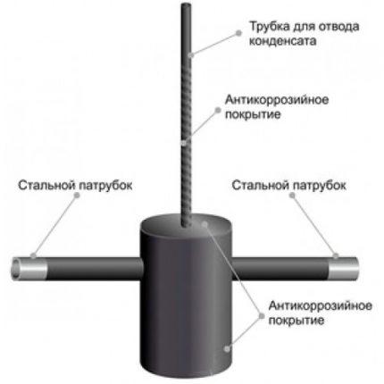 Gas condensate collector device
