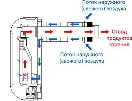 Circuit d'air du convecteur