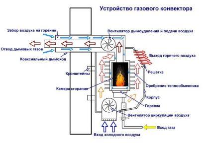 Le schéma du convecteur à gaz
