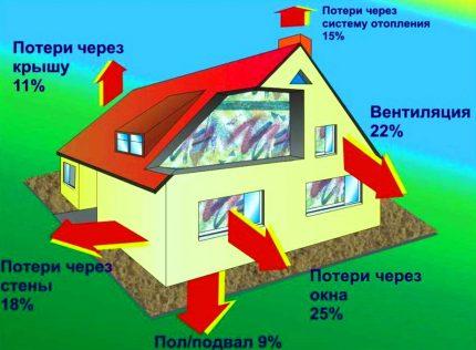 Perte de chaleur potentielle dans la maison