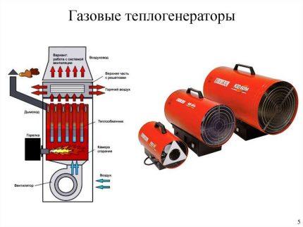Sectional gas heat generator