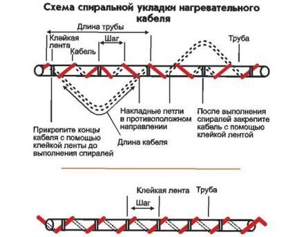 Méthode de montage du câble chauffant
