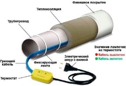 Exemple d'installation d'un câble chauffant