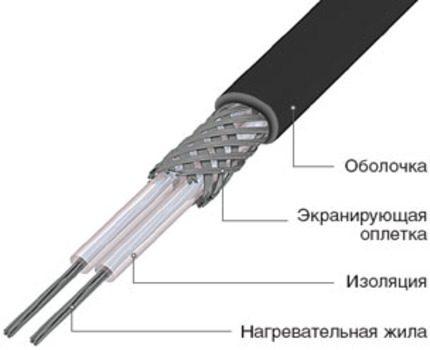 Câble chauffant résistif