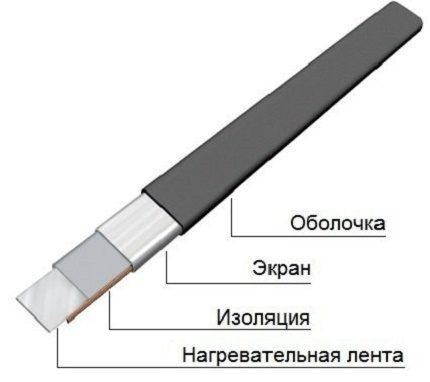 Câble résistif plat