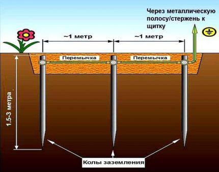Circuit de mise à la terre de gaz triangle classique