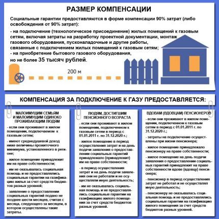 Compensation table for gas supply to the poor in the Sverdlovsk region