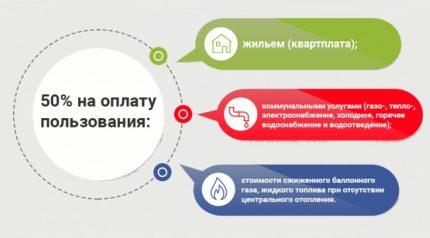 Benefits for utility bills