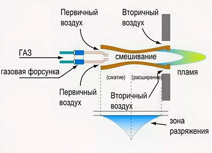 Le principe de l'alimentation en gaz par la buse