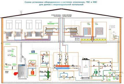 Le projet de raccordement d'une chaudière à double circuit