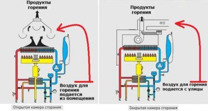 Consommation de gaz et d'air