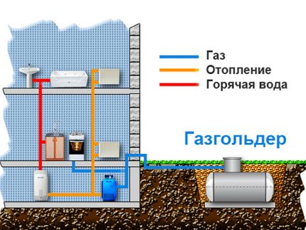 The main consumers of gas in the house