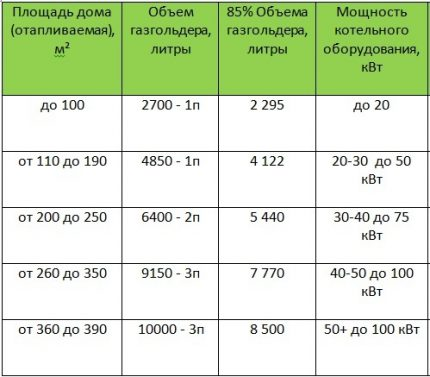 Table of refueling volumes of gas tanks