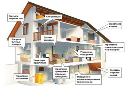 Smart home heating system