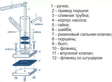 Stūmoklinio rankinio siurblio schema