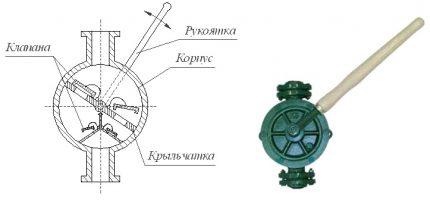 Vazono rankinės pompos schema