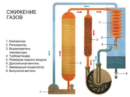 Gas liquefaction process