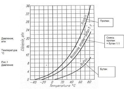 Iztvaikošanas ātruma grafiks