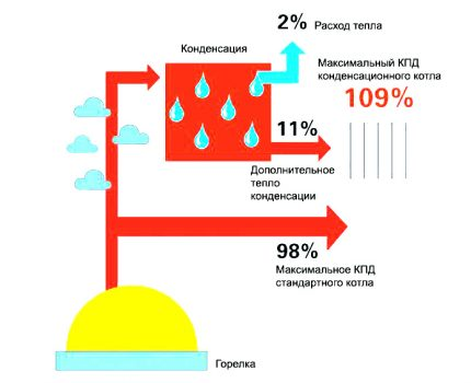 The principle of operation of condensing boilers