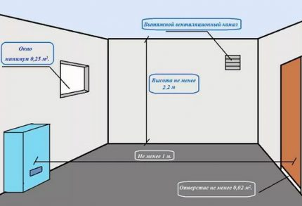 The scheme of ventilation of the room with a boiler