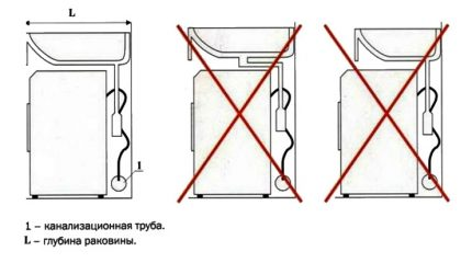 Rules for installing the sink