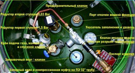 Équipement de réservoir de gaz